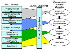 400px-SDLC_Phases_Related_to_Management_Controls