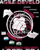 Agile_Software_Development_methodology.svg