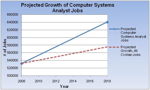 Trading system analyst salary