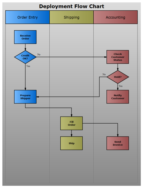 top down flowcharts give an overview of the major steps in a process  each  of these steps are then divided into subtasks