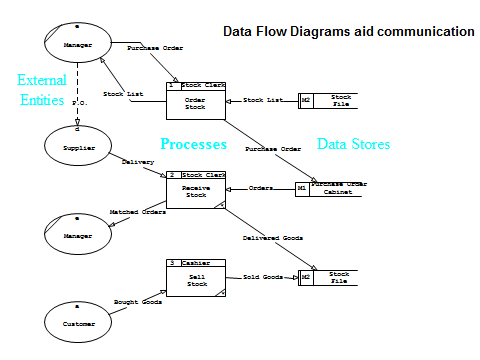Flowcharts And Data Flow Diagrams Dfds Eternal Sunshine Of The