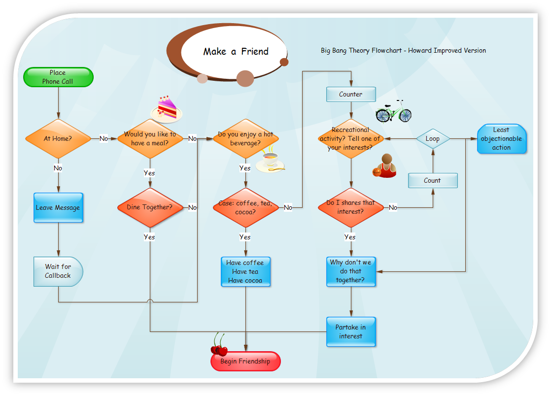Flowcharts and Data Flow Diagrams (DFD's) explained