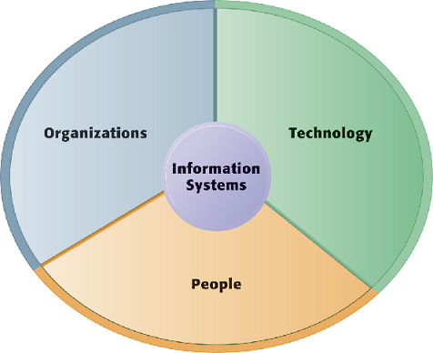 information systems used to support the A decision support system possesses an interactive interface which makes it easier to use and provides real-time response to user queries using these systems, managers are able to extract information from large pool of data which otherwise would have remained hidden and unused.