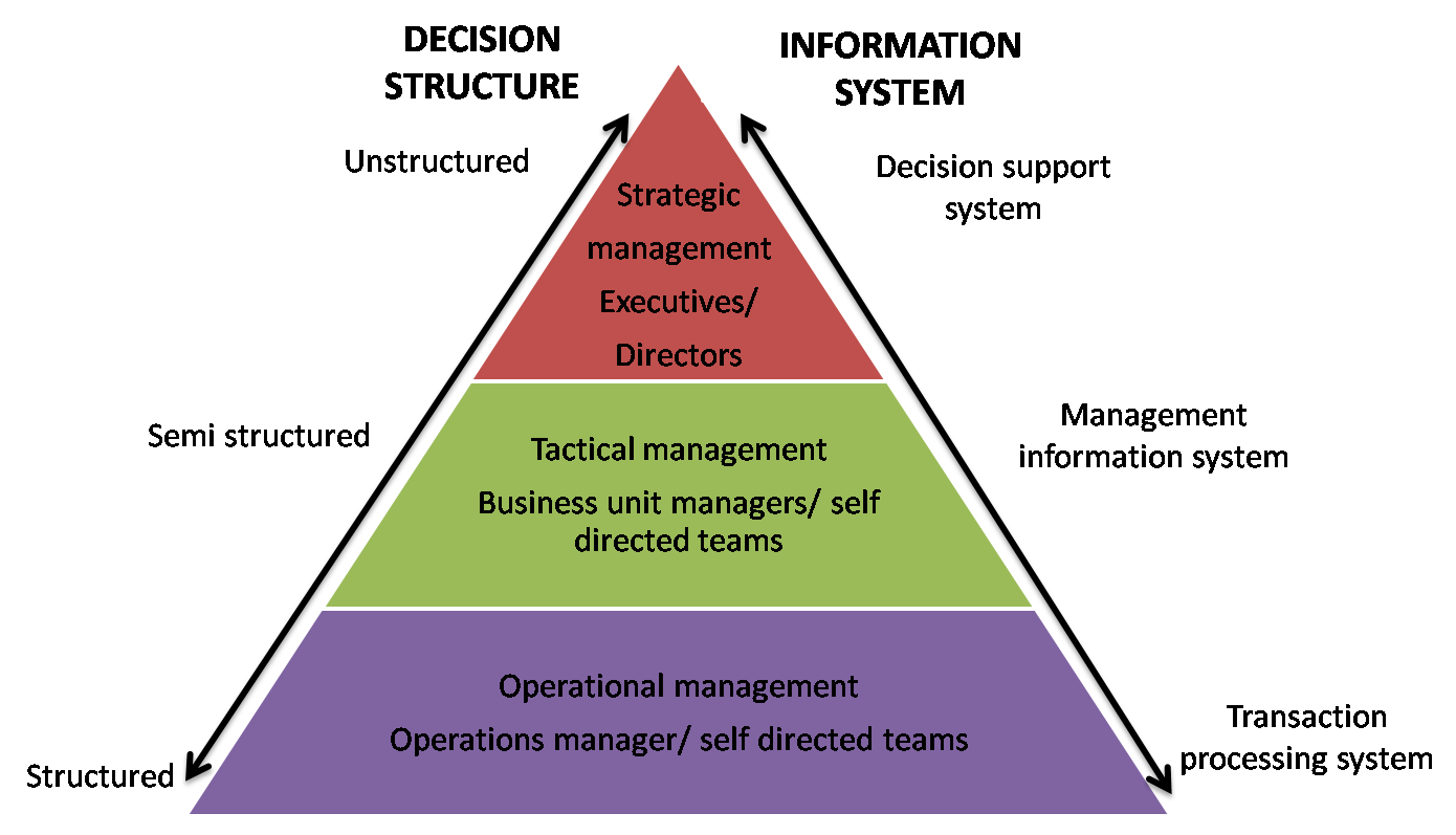 importance of strategic management of technology The importance of it in business the success of every business depends on certain factors some of which are accurate analysis, choosing the right technology and the future vision.