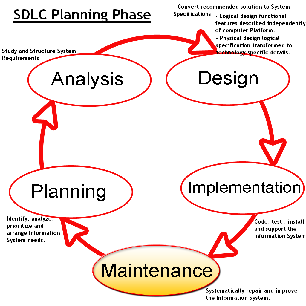 traditional system of life cycle development The system development life cycle (sdlc) 1 the system development life cycle what is an information system (is) hardware, software, data, people, and.