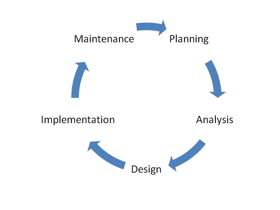 System Development Life Cycle Sdlc Innorobix Automation Inc