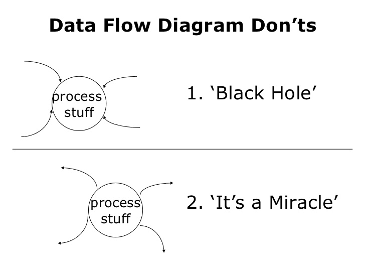 Rules for creating data flow diagrams eternal sunshine of the is mind a process must have at least one input flow and one outflow flow ccuart Gallery