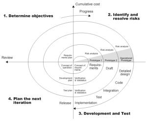 Spiral_model_(Boehm,_1988)