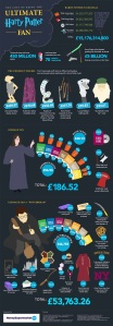 The-Cost-of-Being-the-Ultimate-Harry-Potter-Fan