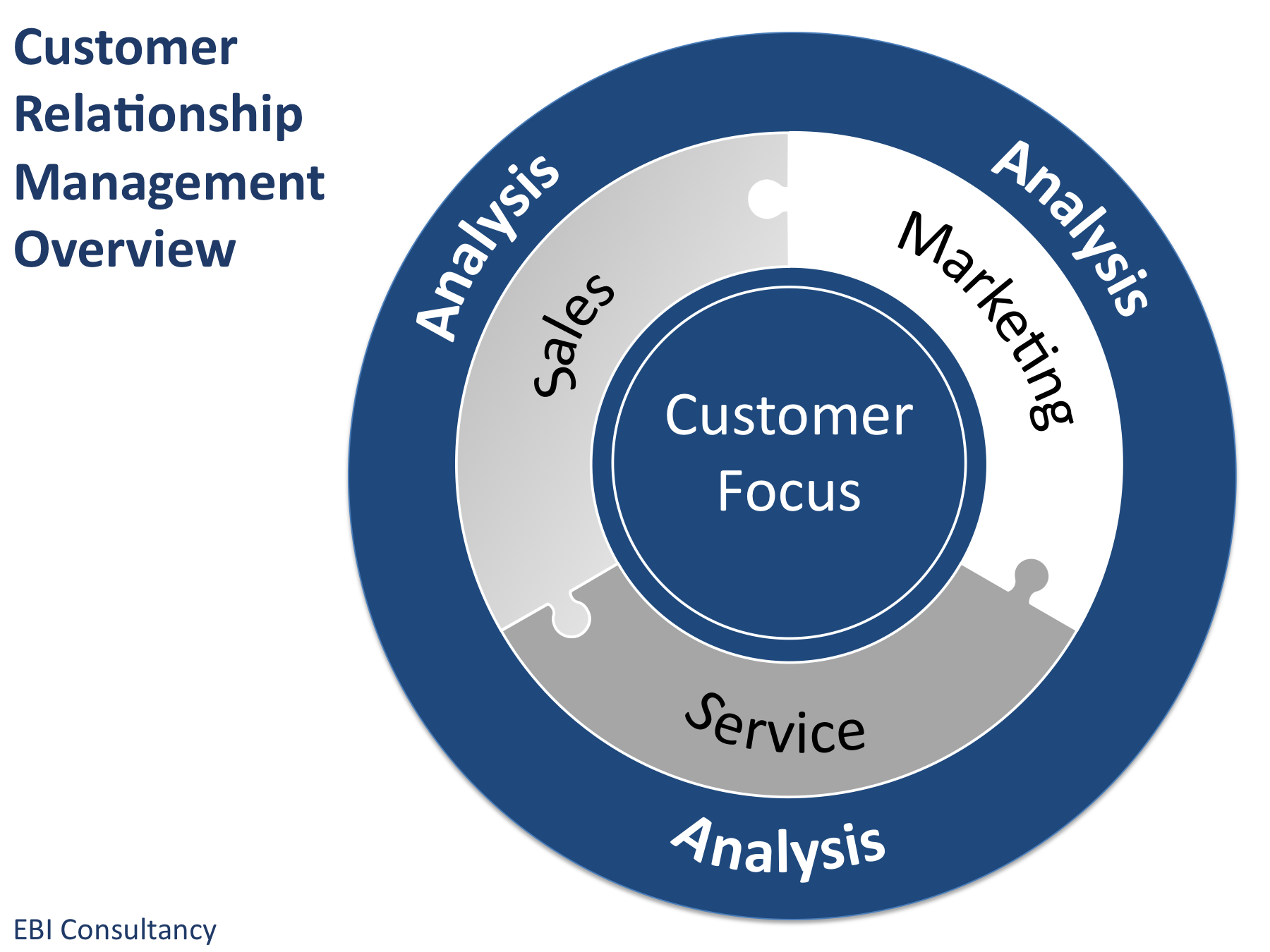 Advantages Customer Relationship Management System