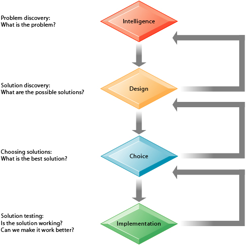 decision making stages in mis The decision-making is a fundamental prerequisite of each of the foregoing  process, the job of mis is facilitating decisions necessary for.
