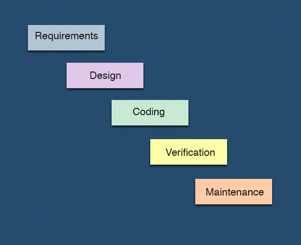 Advantages disadvantages of the waterfall model for Waterfall model is not suitable for