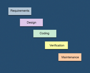 Advantages disadvantages of the waterfall model for Advantages and disadvantages of waterfall model